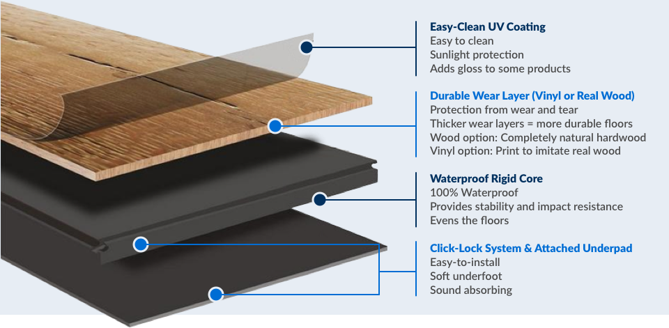 infographic of Builddirect Waterproof Floors